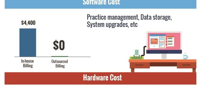 Cost Benefits Outsourcing Medical Billing Services