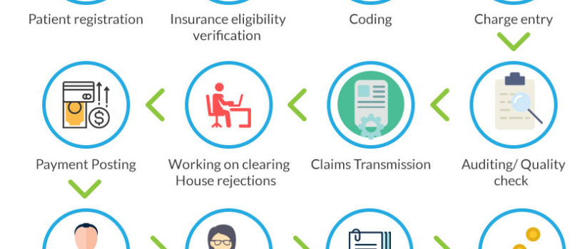 Medical Billing Services Process