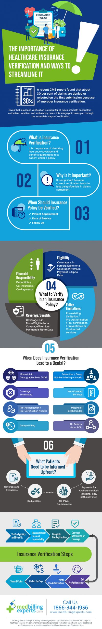 The Importance of Healthcare Insurance Verification and Ways to Streamline It