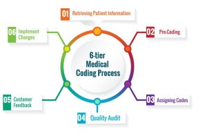 medical coding process
