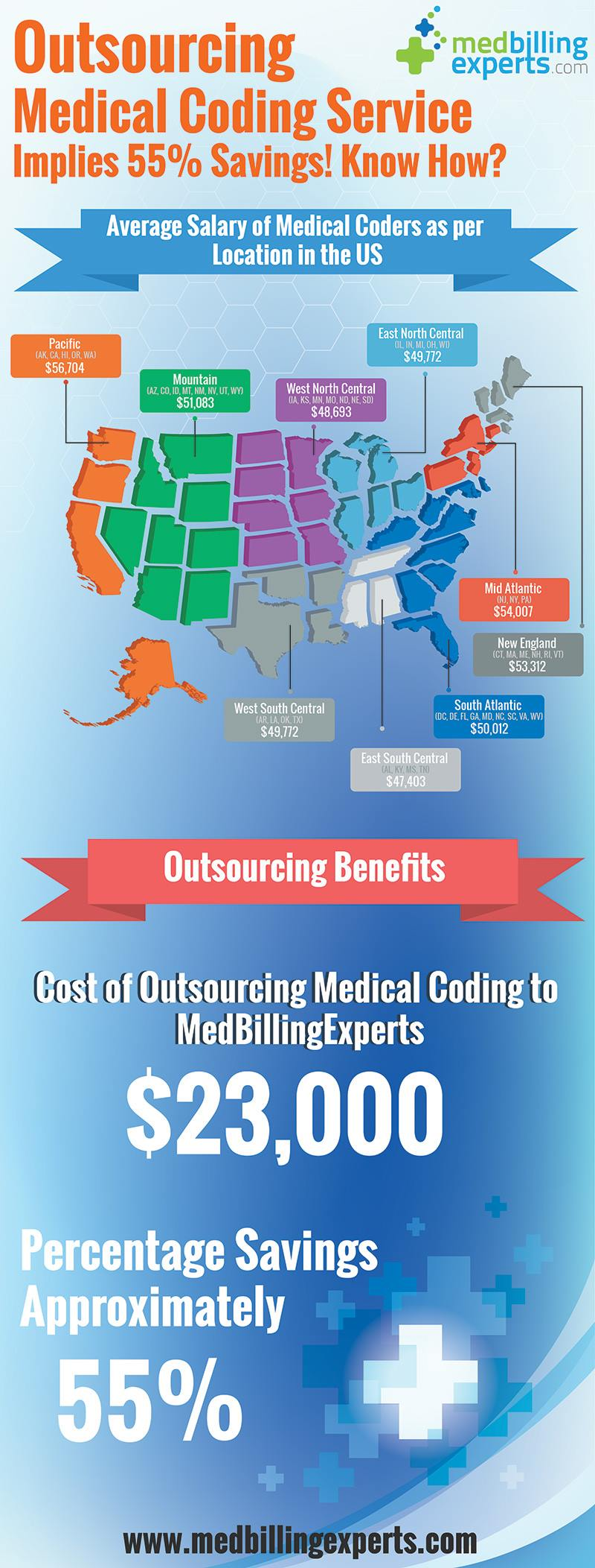Outsourcing Medical Coding Services