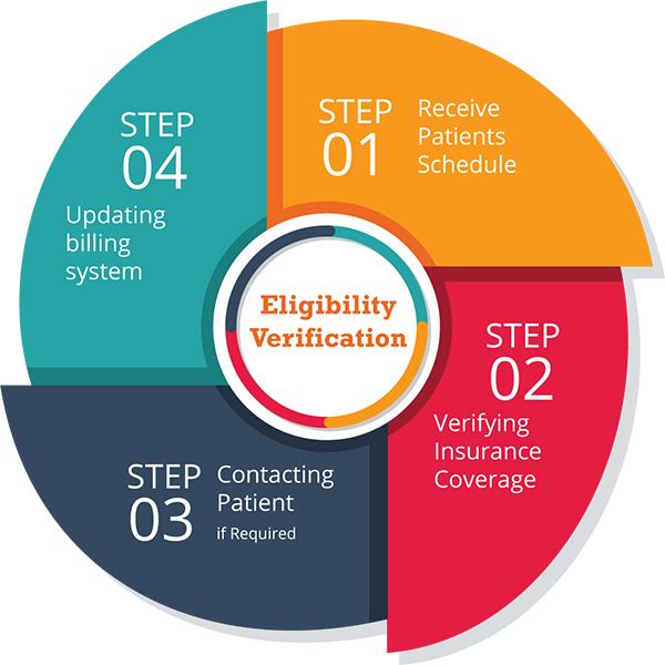 insurance eligibility verification process by MedBillingExperts