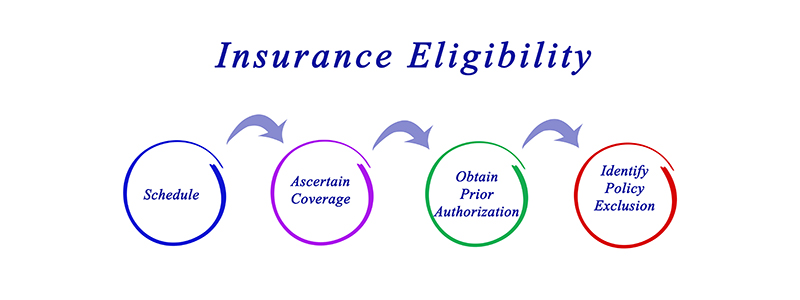 insurance eligibility verification services USA