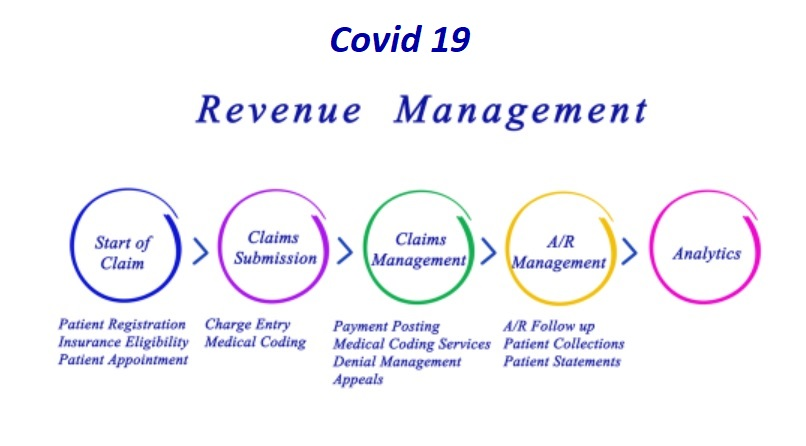 revenue cycle management process - covid 19