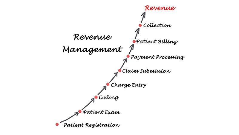 Third Party Revenue Cycle Management Partner
