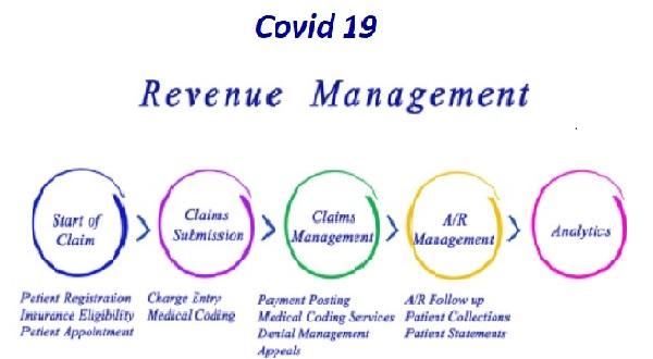 revenue cycle management process