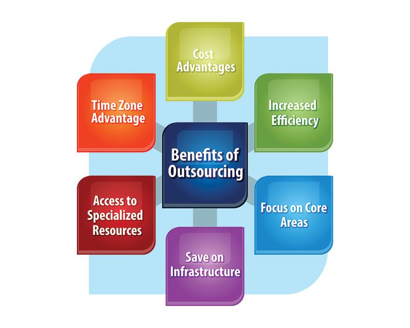 Benefits of dental insurance outsourcing services