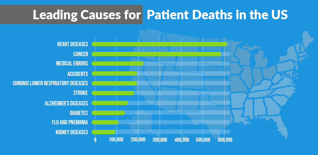 Leading Causes for Patient Deaths in the US