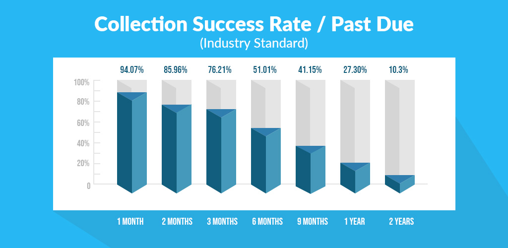 Collection success rate with an AR recovery provider