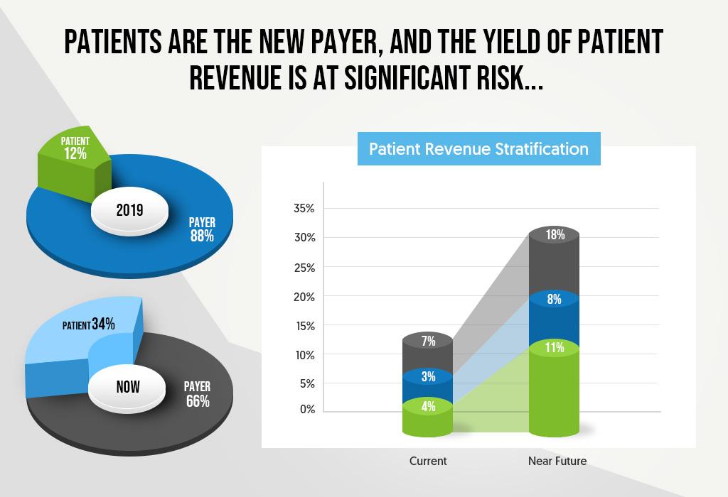 Patient Revenue Stratification