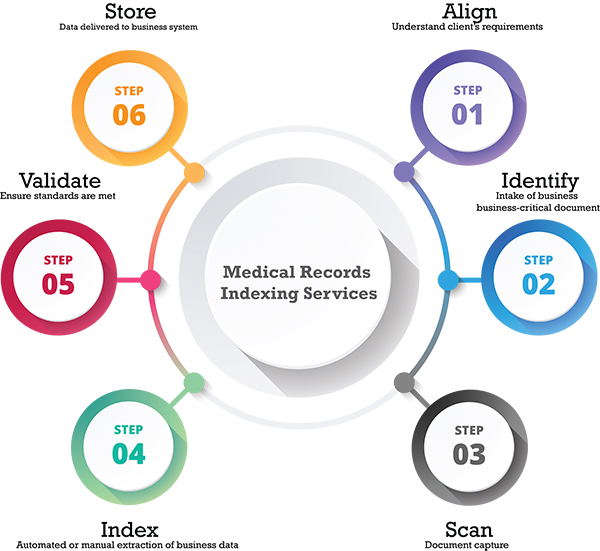 Medical Records Scanning and Indexing