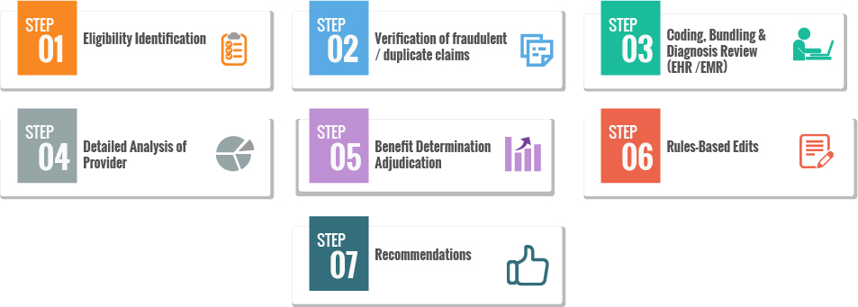 medical claims adjudication process