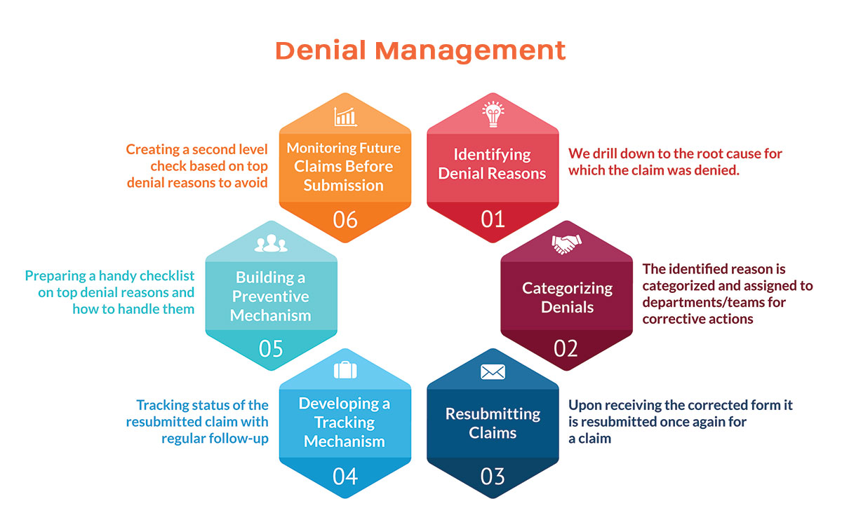 Denial Management Process