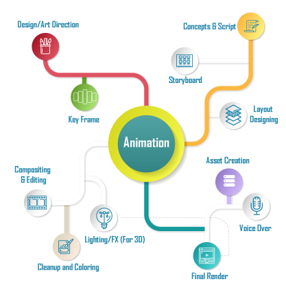 medical animation process