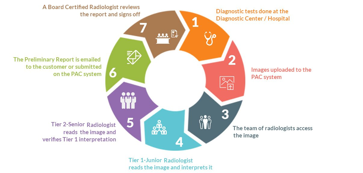 teleradiology preliminary reporting service process